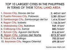 land area cities in philippines