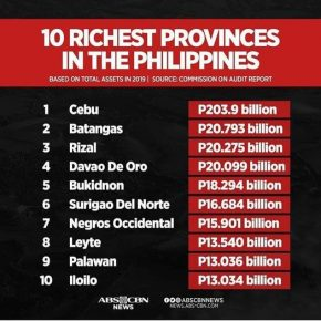 Bukidnon is 5th richest province in the Philippines